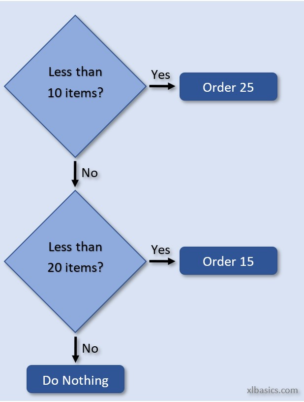 Flow chart illustrating the process for a nested IF statement