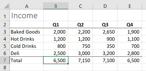 Excel worksheet showing a sales of food items by fiscal quarter