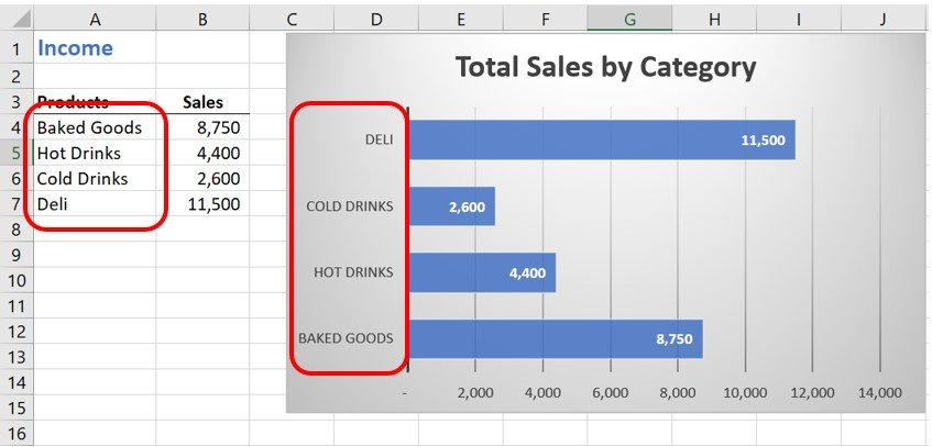 Product categories highlighted in the worksheet and chart