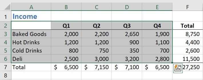Simple Excel worksheet summarizing food and beverage sales by fiscal quarter