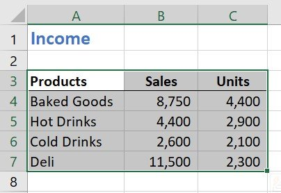 Simple Excel worksheet showing a summary of sales and units by product category