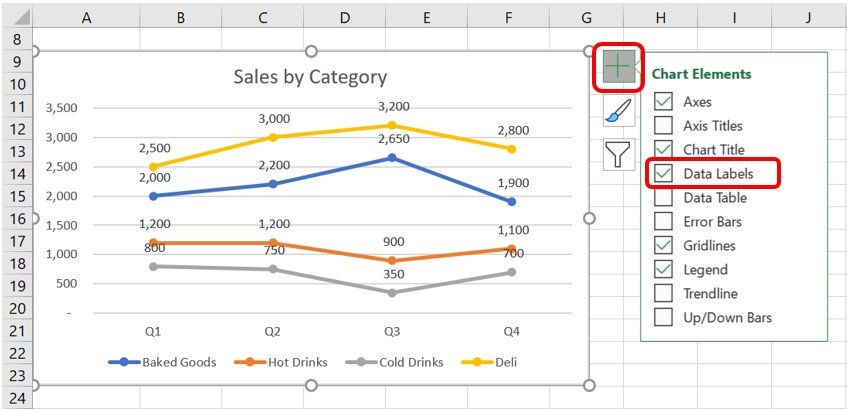 Data Labels checkbox selected in the Chart Elements menu