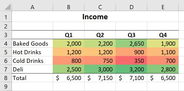 Conditional formatting using color scales