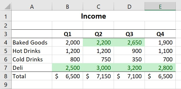 Cells with conditional formatting applied