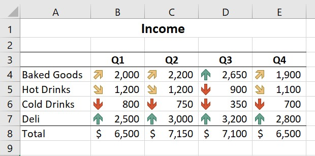 Conditional formatting with icon sets