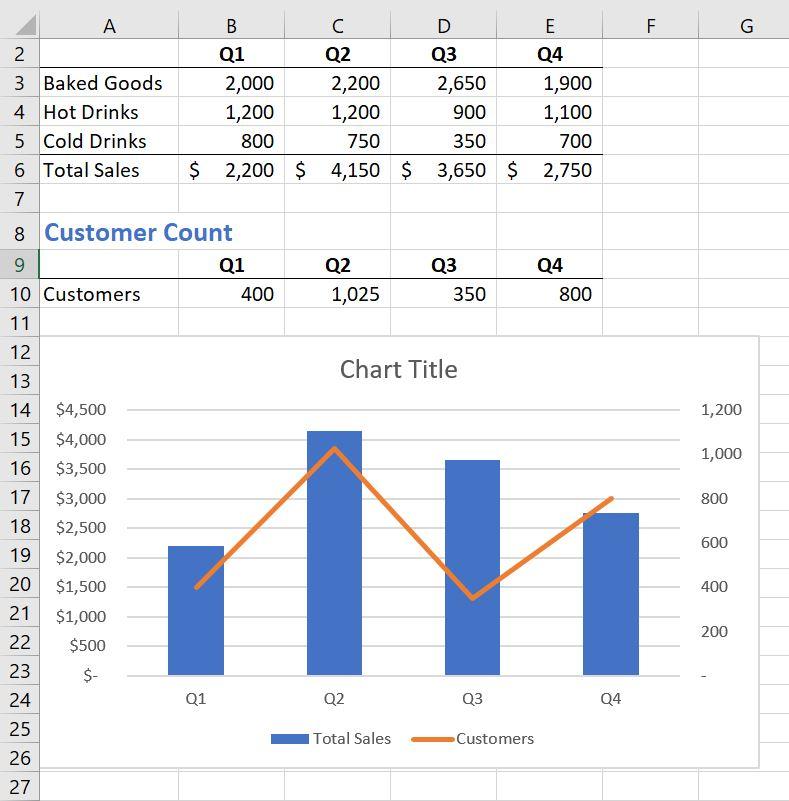 Finished combo chart