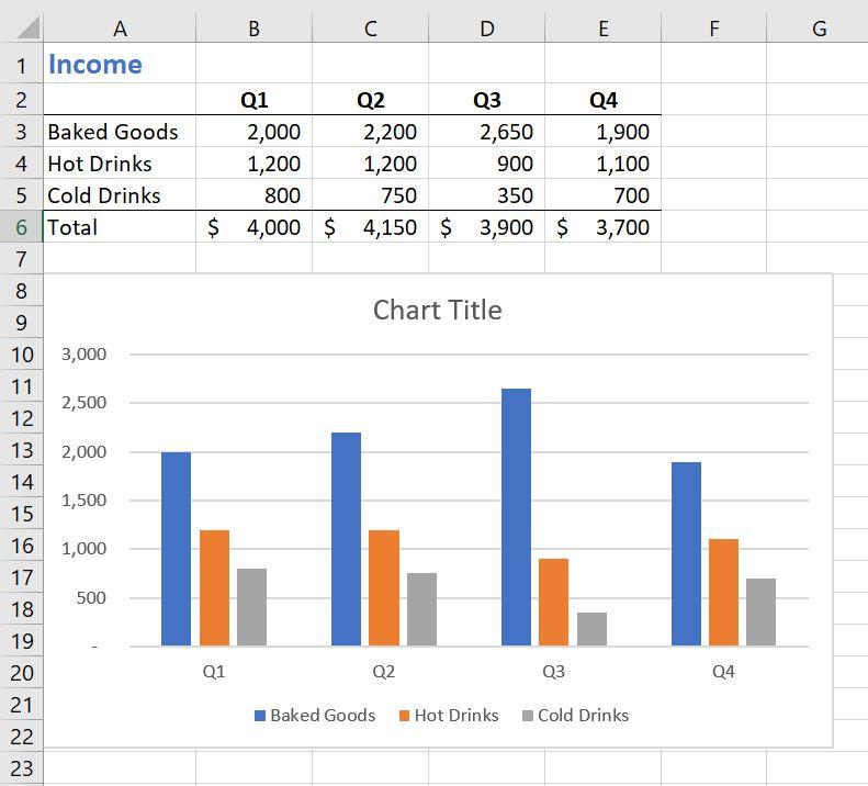 Finished column chart