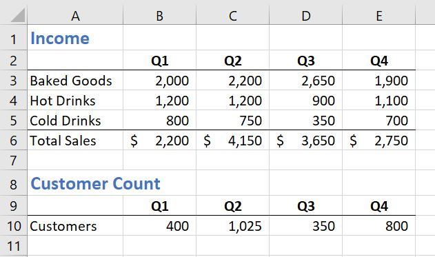 Source data showing income and customer count