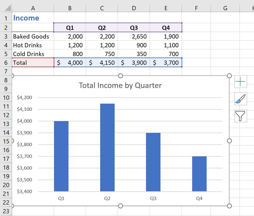 Total Income by Quarter