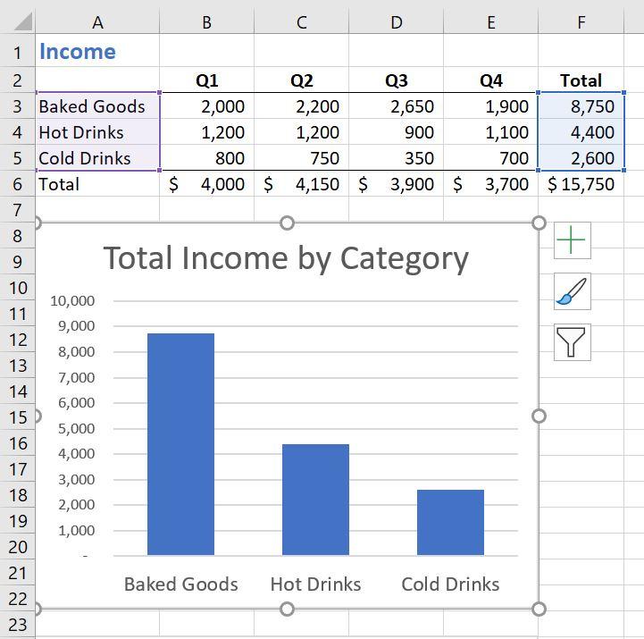 Column chart and source data